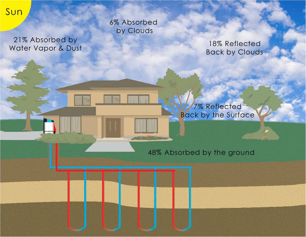 Geothermal heating for home geothermal basics a 1 team for Geothermal house plans